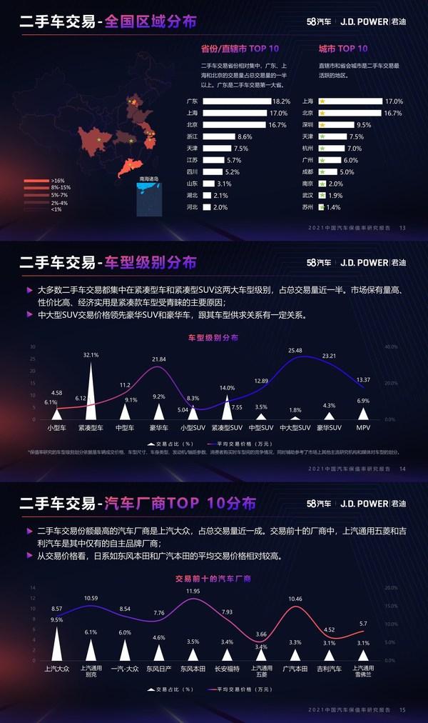 J.D. Power(君迪)联合58汽车发布2021中国汽车保值率研究