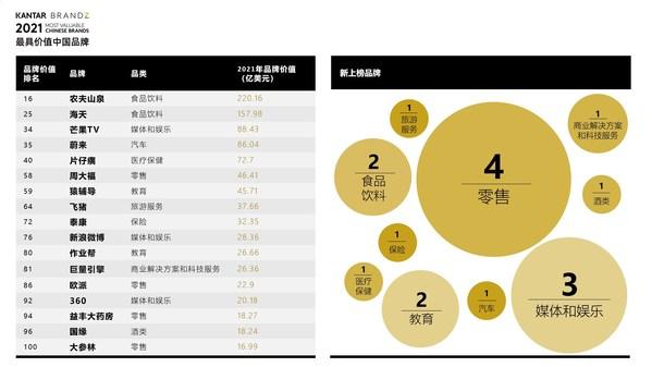 2021年凯度 BrandZ(TM)最具价值中国品牌百强榜单发布