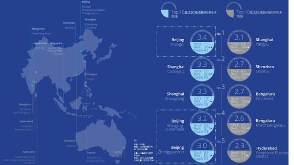 中国or印度?亚太区最佳科技中心排行榜揭晓