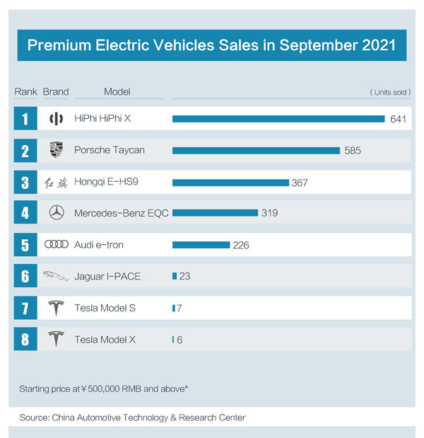 HiPhi XスーパーSUVが9月の国内高級電気自動車の販売で首位に
