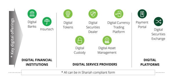 Labuan IBFC to be Asia's Leading Digital-Based Financial Gateway with Islamic Finance Capabilities