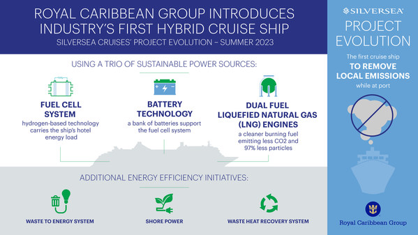 持続可能な3つの動力がロイヤル・カリビアン・グループの新たな船級を未来へ推進
