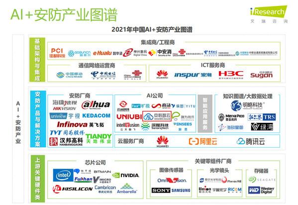 占据C位,中科智云入选艾瑞中国AI+安防行业发展研究报告
